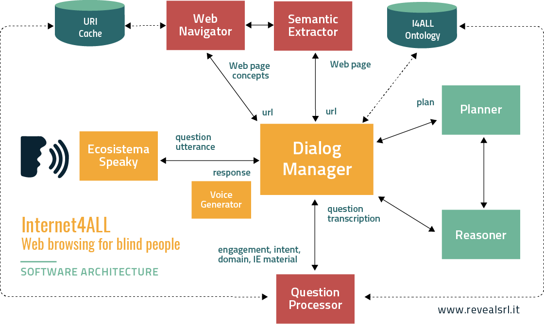 Software architecture. web browser for blind people