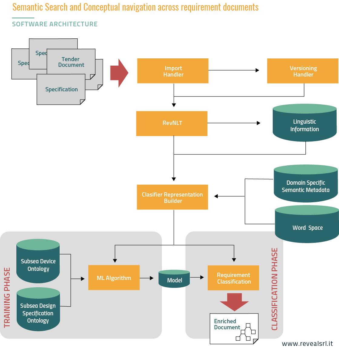 Semantic Search Software Architecture
